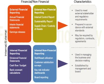 non financial reporting